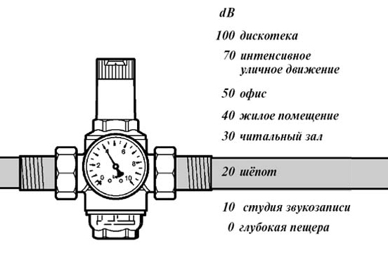 Регулятор давления D06F