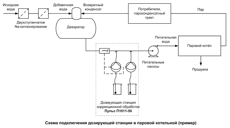 Схемы дозирующих станций